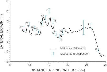 At-sea Validation of MakaiLay Power: Calculated versus Measured Cable Positions