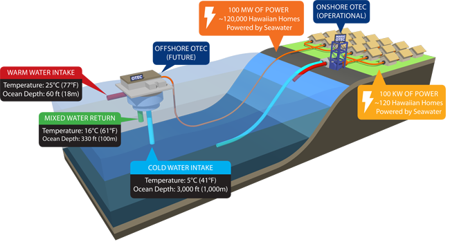 Frequently Asked Questions Makai Ocean Engineering