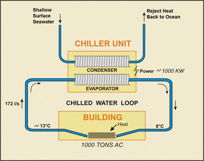 Sea Water Air Conditioning on chiller system diagram flow chart
