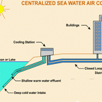 Research and development of Seawater Air Conditioning