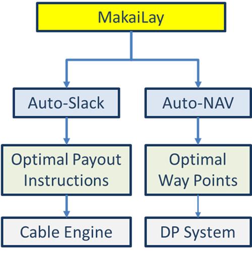 AutoSlack AutoNav