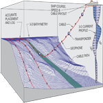 SAIC chooses MakaiLay Seismic and MakaiPlan Pro Seismic to simulate and control Ocean Bottom Cable (OBC) installation and retrieval operations