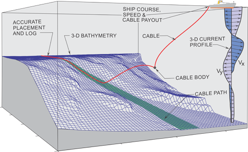 submarine_cable_installation