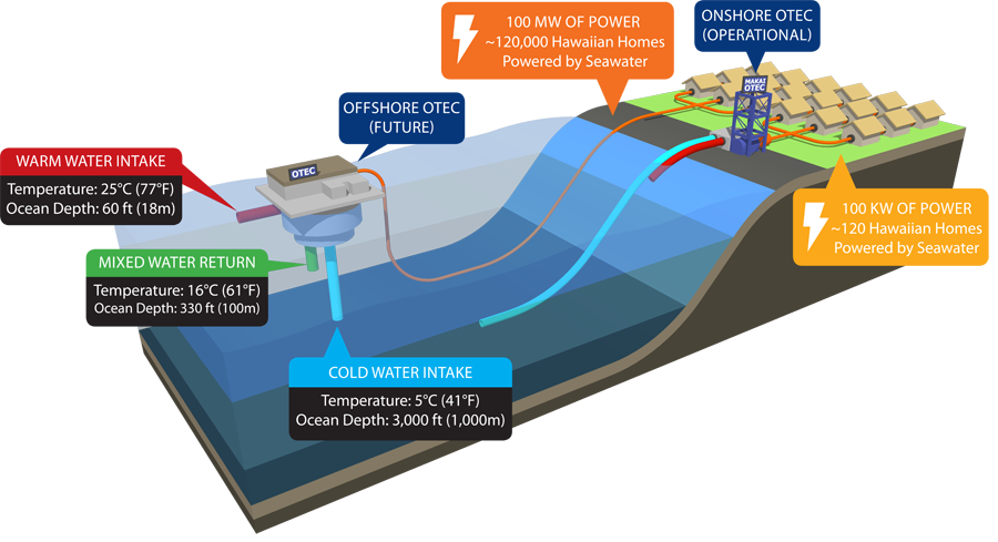 Ocean Thermal Energy Conversion - Makai Ocean Engineering