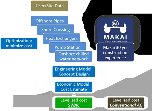 Sea Water Air Conditioning - Makai Ocean Engineering