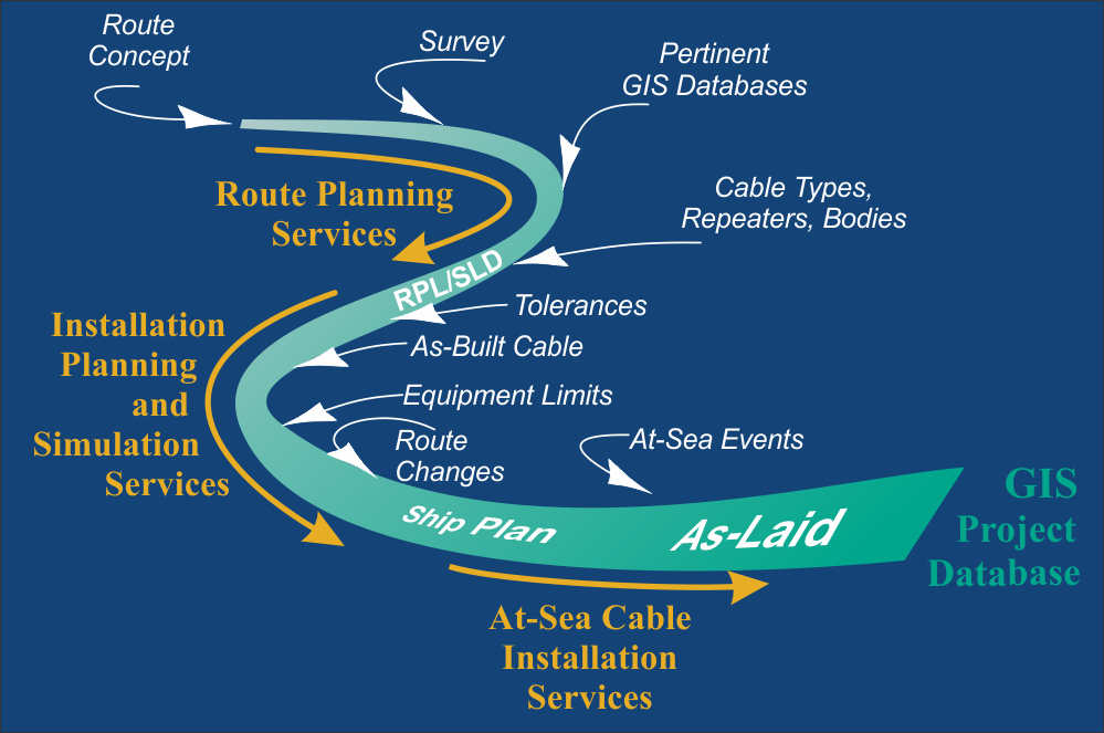 Submarine Cable Services Makai Ocean Engineering