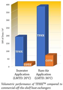TFHX vs. COTS